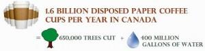 1.6 billion cups in Canada per year