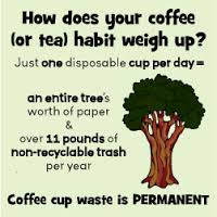 How does your coffee habit